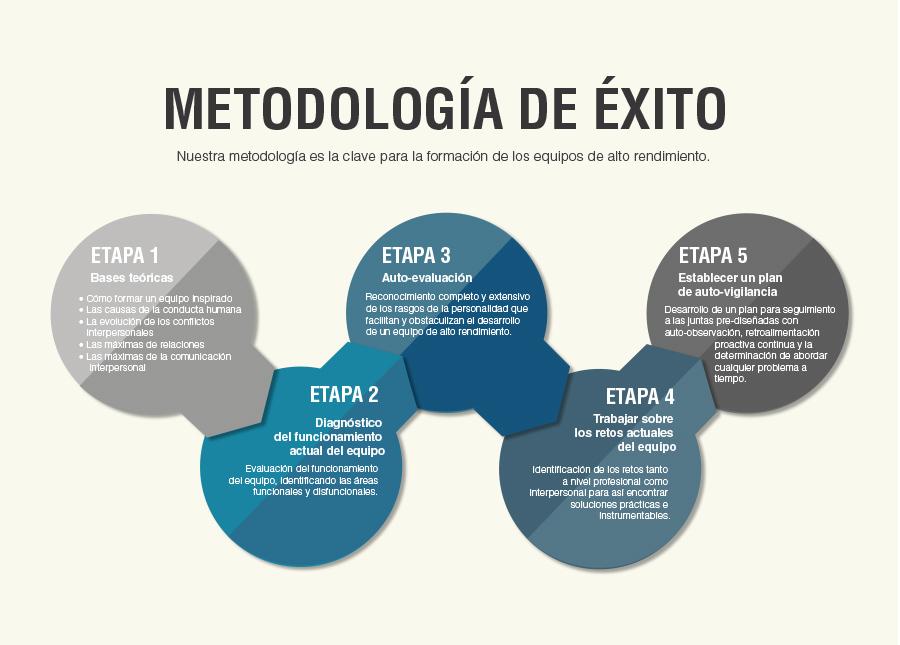diagramaexito